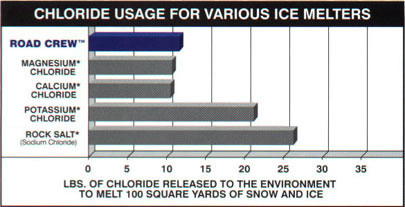 IceMelt Calcium Chloride Deicers Time Comparison Ice Melting